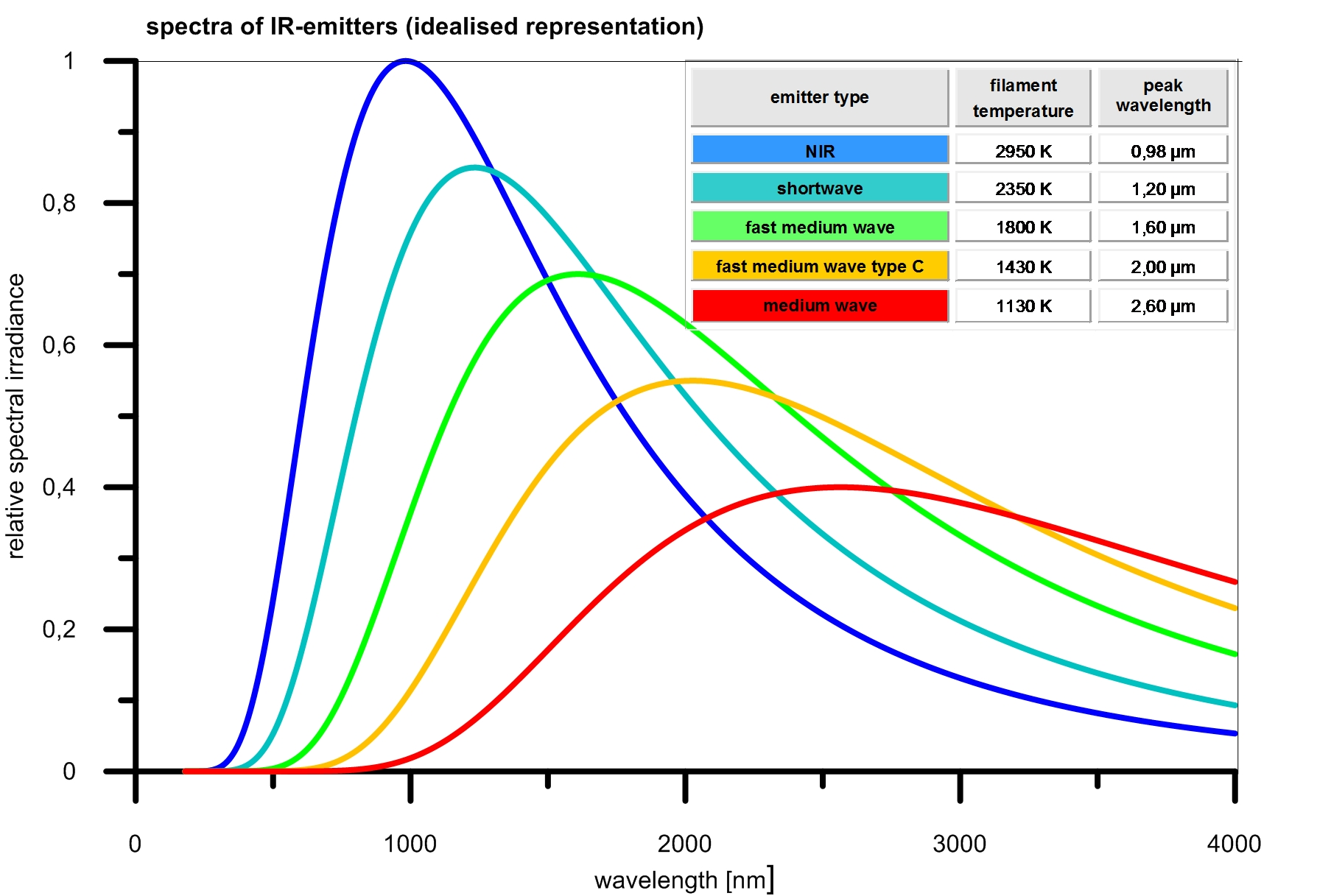 Infrared Technology Spectral Energy Distribution